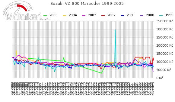 Suzuki VZ 800 Marauder 1999-2005