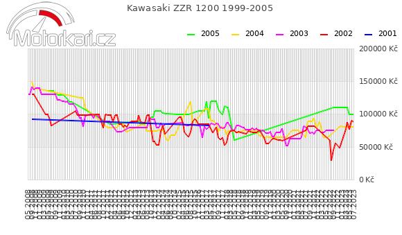 Kawasaki ZZR 1200 1999-2005