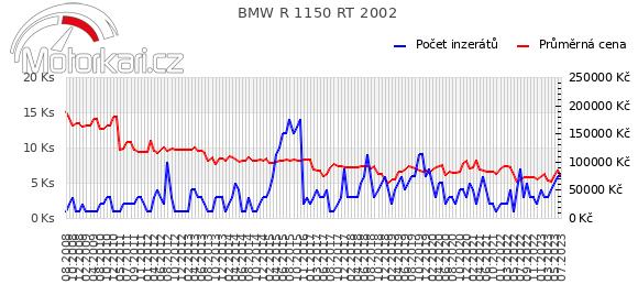 BMW R 1150 RT 2002
