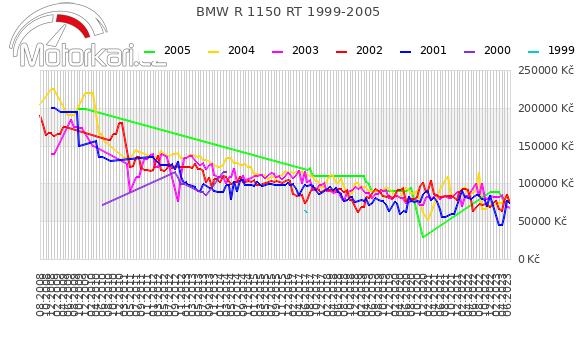 BMW R 1150 RT 1999-2005