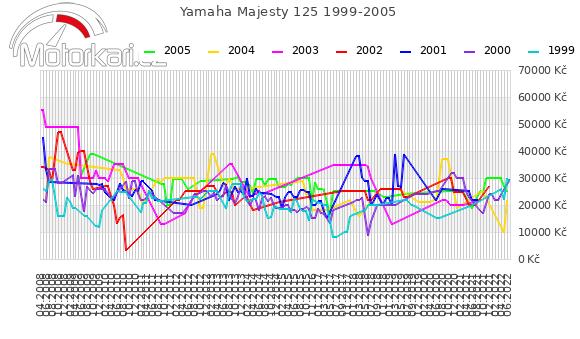 Yamaha Majesty 125 1999-2005
