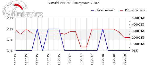 Suzuki AN 250 Burgman 2002