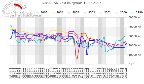 Suzuki AN 250 Burgman 1999-2005