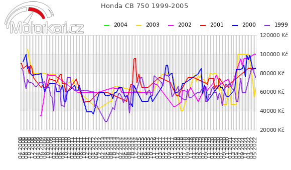 Honda CB 750 1999-2005
