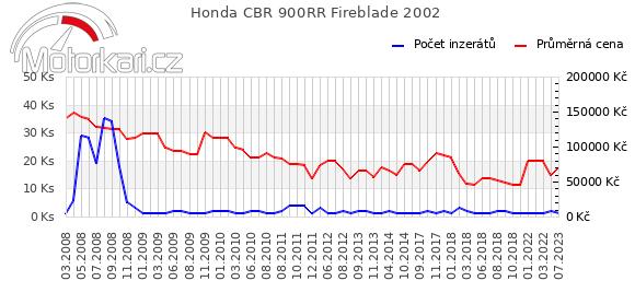 Honda CBR 900RR Fireblade 2002