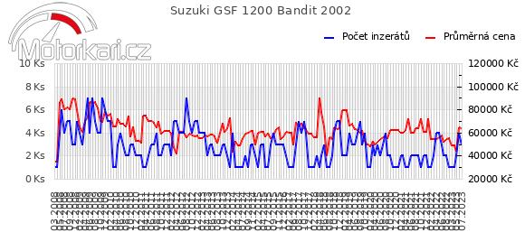 Suzuki GSF 1200 Bandit 2002