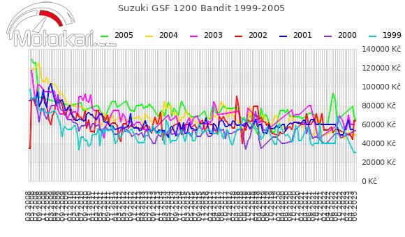 Suzuki GSF 1200 Bandit 1999-2005