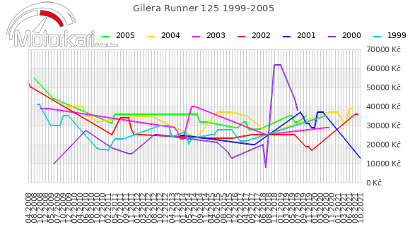 Gilera Runner 125 1999-2005