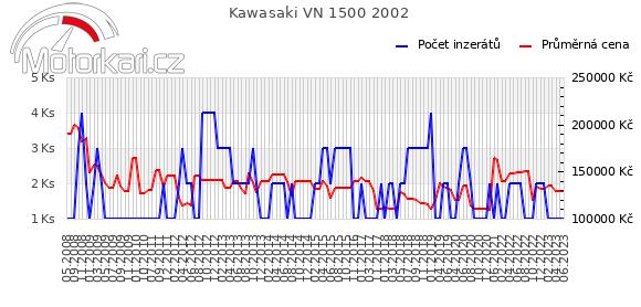 Kawasaki VN 1500 2002
