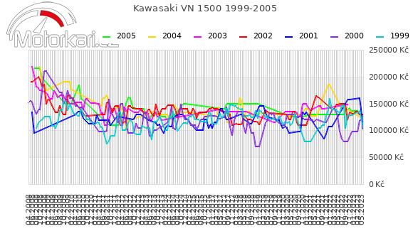 Kawasaki VN 1500 1999-2005