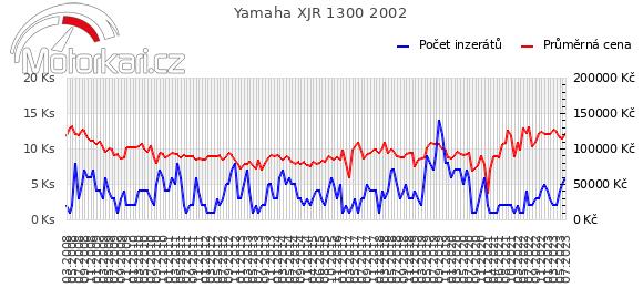 Yamaha XJR 1300 2002