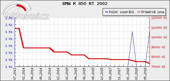 BMW R 850 RT 2002