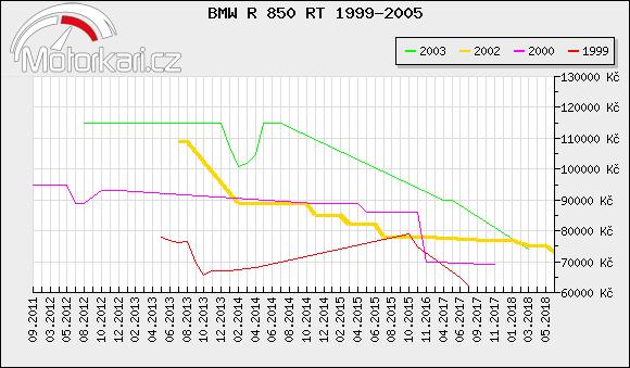 BMW R 850 RT 1999-2005