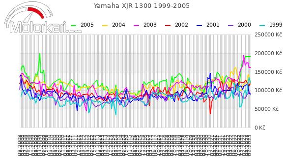 Yamaha XJR 1300 1999-2005