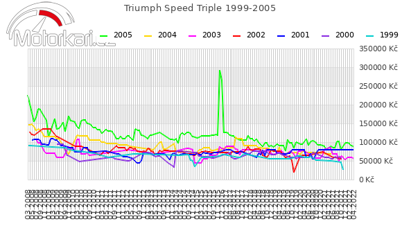 Triumph Speed Triple 1999-2005