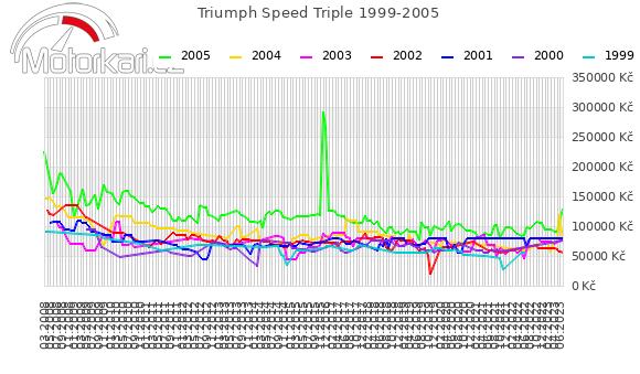 Triumph Speed Triple 1999-2005