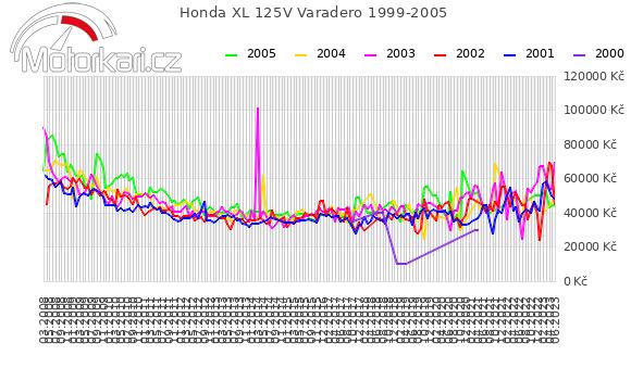 Honda XL 125V Varadero 1999-2005