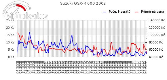Suzuki GSX-R 600 2002