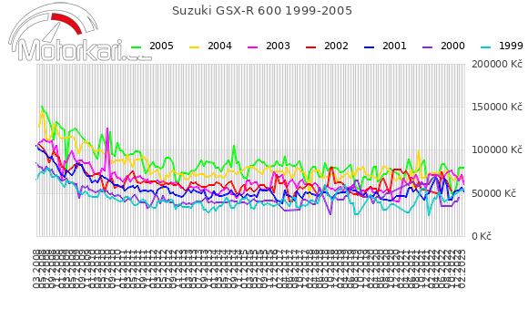 Suzuki GSX-R 600 1999-2005