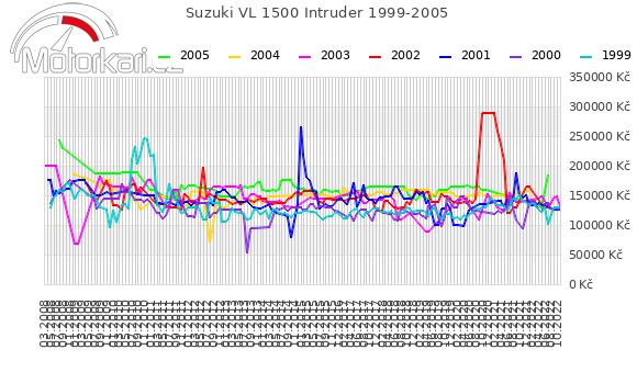 Suzuki VL 1500 Intruder 1999-2005