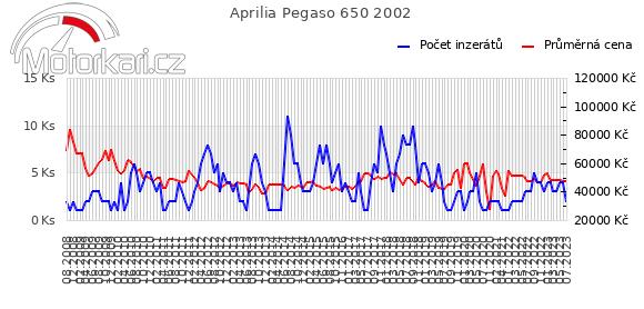 Aprilia Pegaso 650 2002