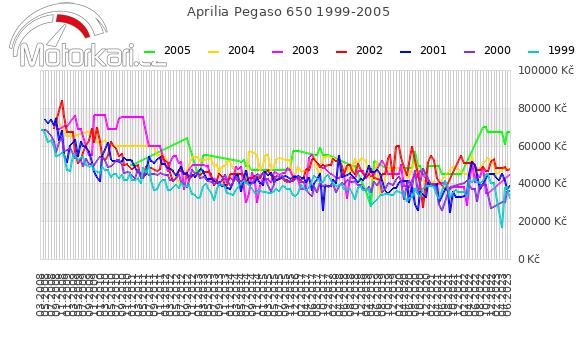 Aprilia Pegaso 650 1999-2005