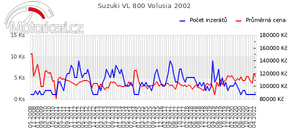 Suzuki VL 800 Volusia 2002