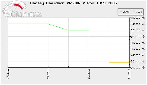 Harley Davidson VRSCAW V-Rod 1999-2005