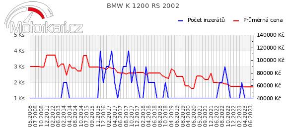 BMW K 1200 RS 2002