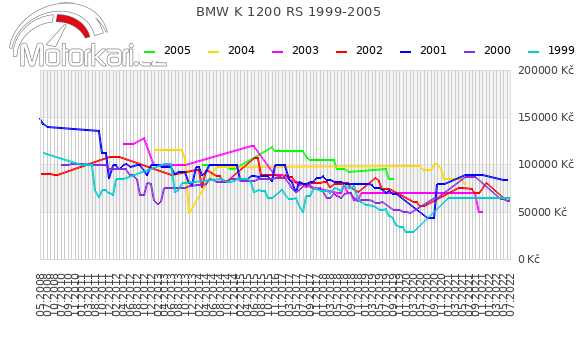 BMW K 1200 RS 1999-2005