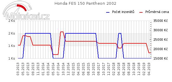 Honda FES 150 Pantheon 2002