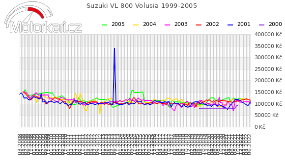 Suzuki VL 800 Volusia 1999-2005