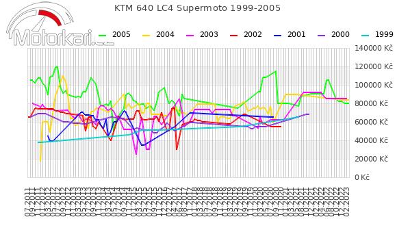 KTM 640 LC4 Supermoto 1999-2005