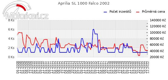 Aprilia SL 1000 Falco 2002