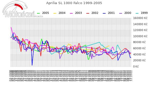 Aprilia SL 1000 Falco 1999-2005