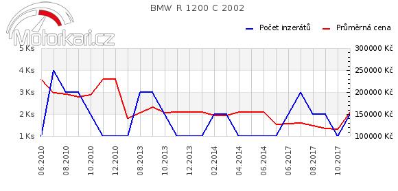 BMW R 1200 C 2002