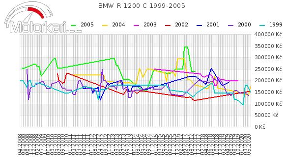 BMW R 1200 C 1999-2005