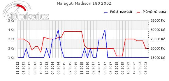 Malaguti Madison 180 2002