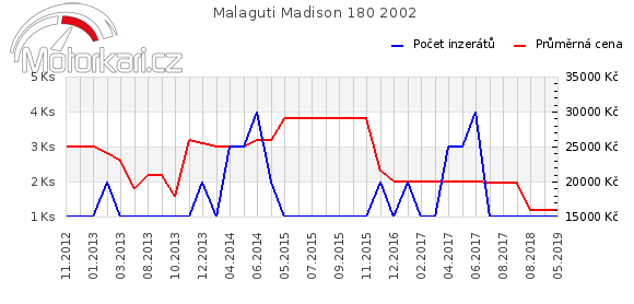 Malaguti Madison 180 2002