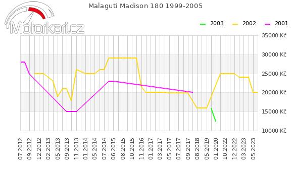 Malaguti Madison 180 1999-2005