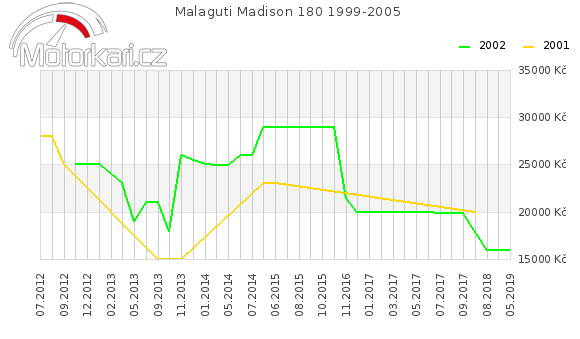 Malaguti Madison 180 1999-2005