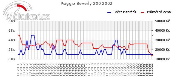 Piaggio Beverly 200 2002