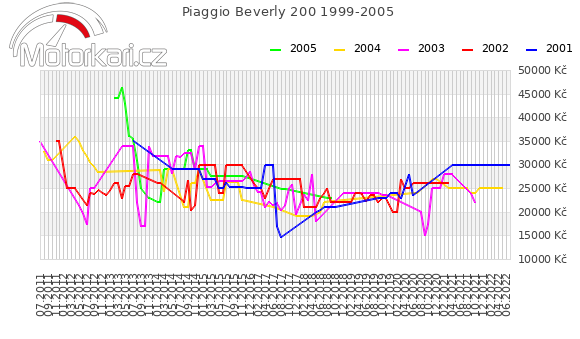 Piaggio Beverly 200 1999-2005