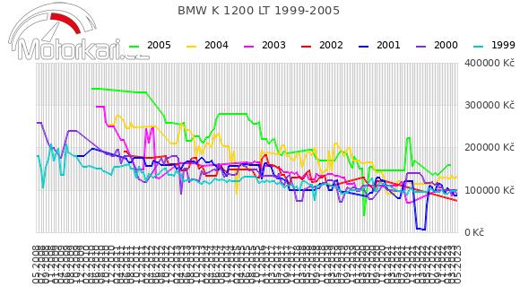 BMW K 1200 LT 1999-2005