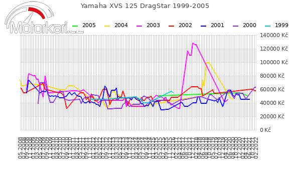 Yamaha XVS 125 DragStar 1999-2005