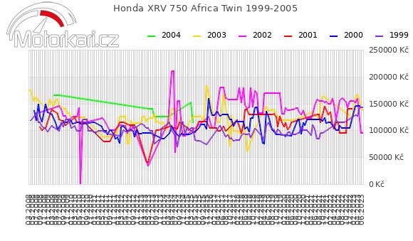 Honda XRV 750 Africa Twin 1999-2005