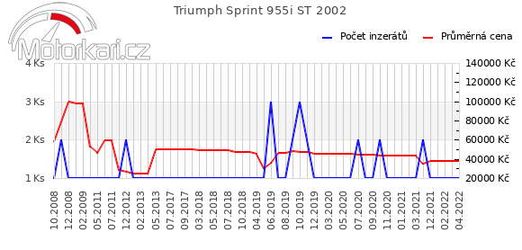 Triumph Sprint 955i ST 2002