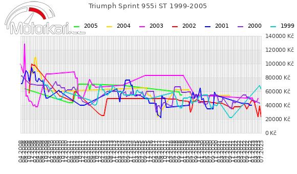 Triumph Sprint 955i ST 1999-2005