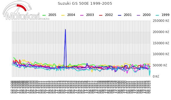 Suzuki GS 500E 1999-2005