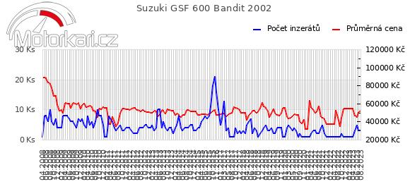 Suzuki GSF 600 Bandit 2002